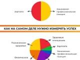 Как измерить успех: полезная инфографика